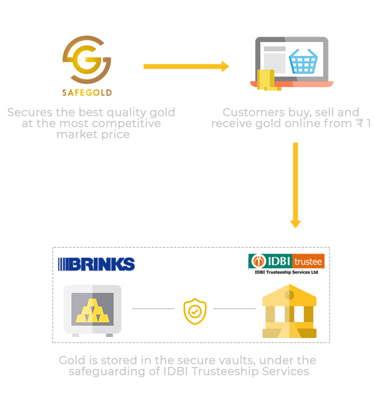 Safegold how it works